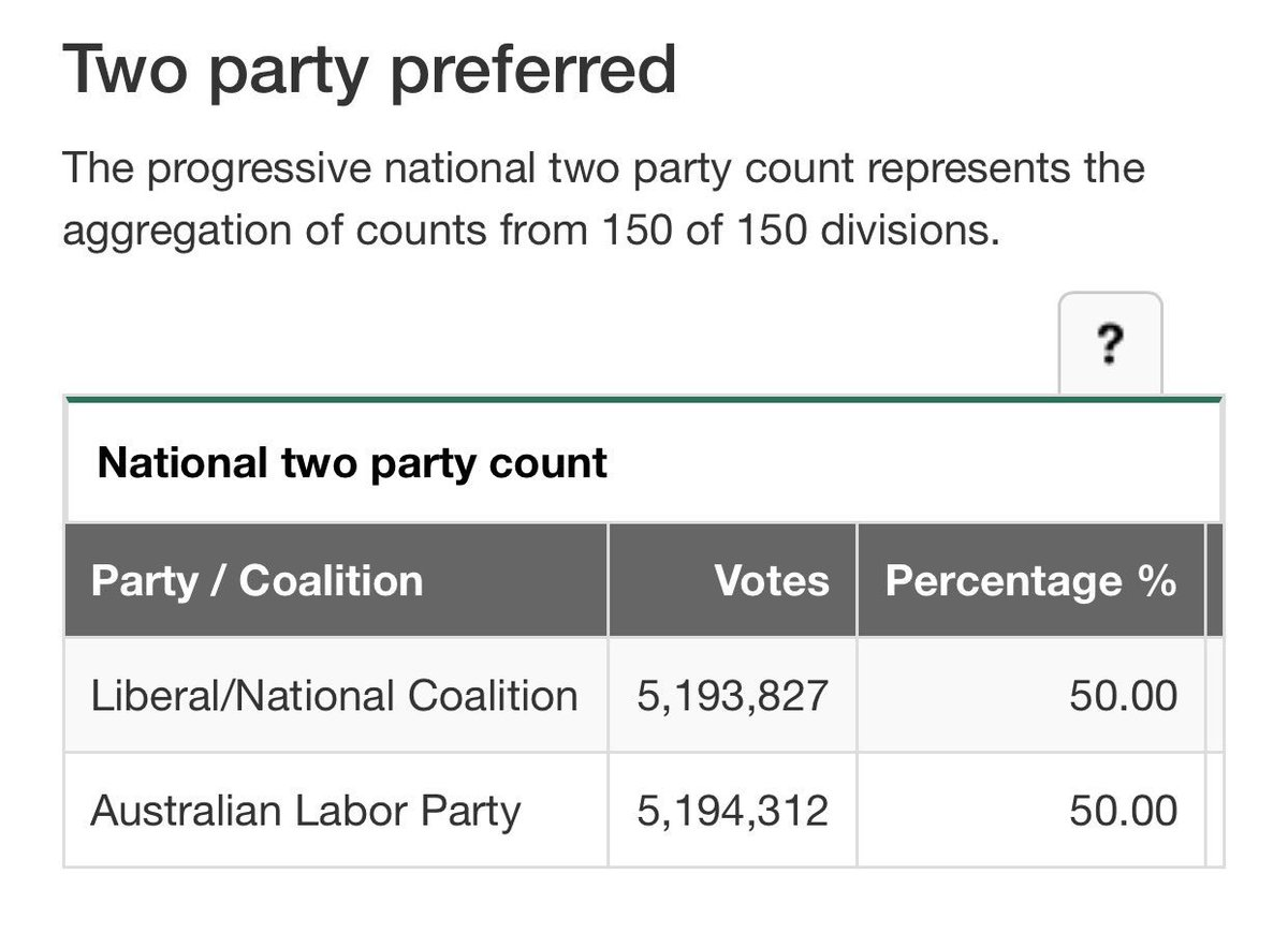 Just extraordinary. Almost 10.4m votes counted and major parties are separated by 485 votes #ausvotes https://t.co/zoNAdp2lHX