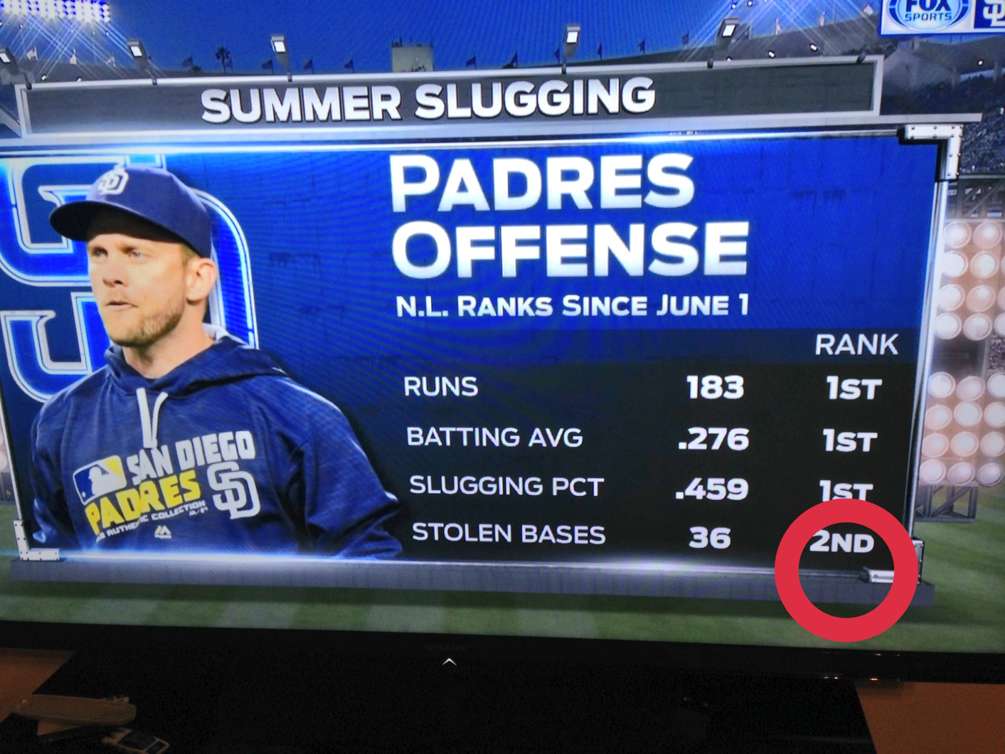 I'm disappointed @Padres... https://t.co/v5wR0KHkpc