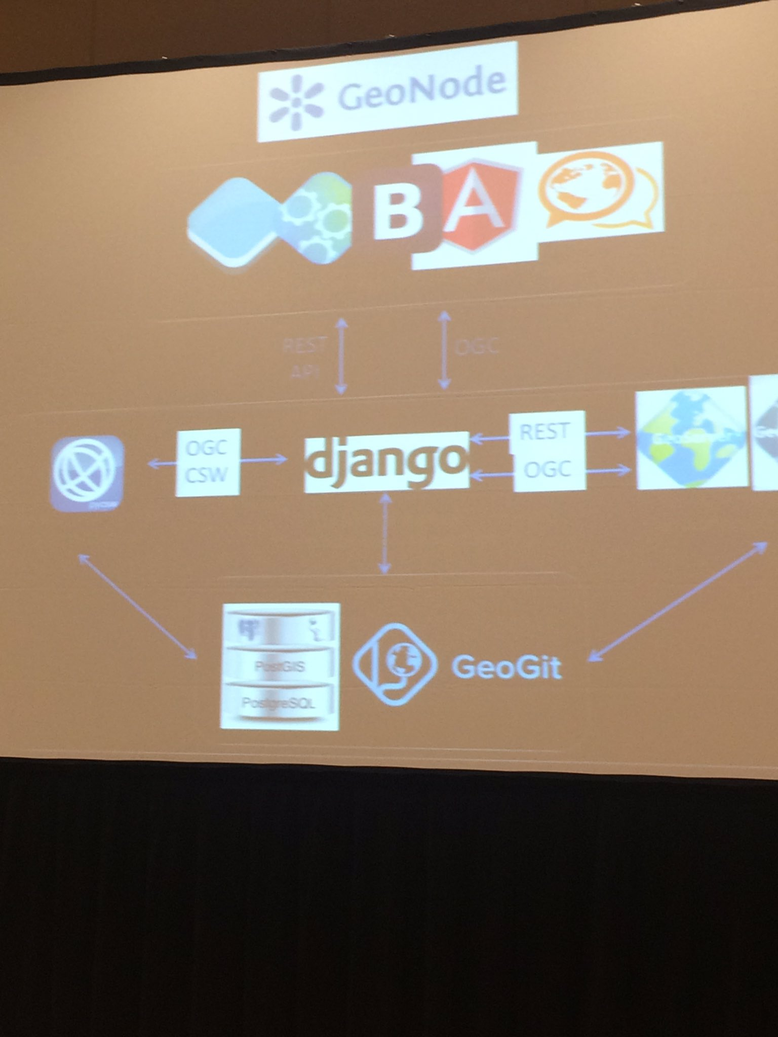 Under the hood of @MapStory. Great to see @opengeospatial standards #ESIPfed https://t.co/fjhXn3ssc6