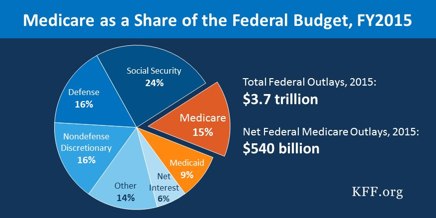 Thumbnail for Six Things You Should Know About Medicare Spending and Financing