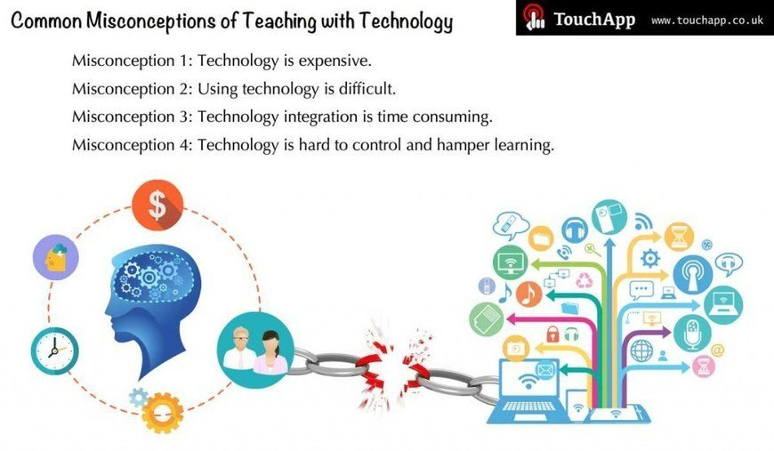Common Misconceptions of Teaching with Technology https://t.co/7BG6Y8BUHQ #edtech #edapp #elt #tesol #k12 #ela https://t.co/bRAmbyrpu6