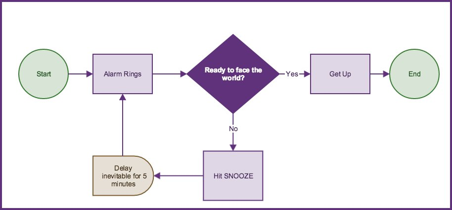Gliffy Hq On Twitter Check Out Our Quick And Dirty Flowchart