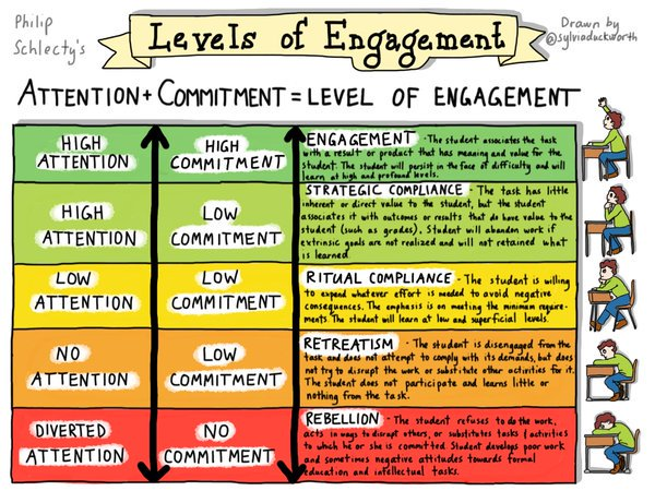 Still one of my favourite representations of #engagement. @danhaesler #EdTechSA https://t.co/ThTv3hQtv3