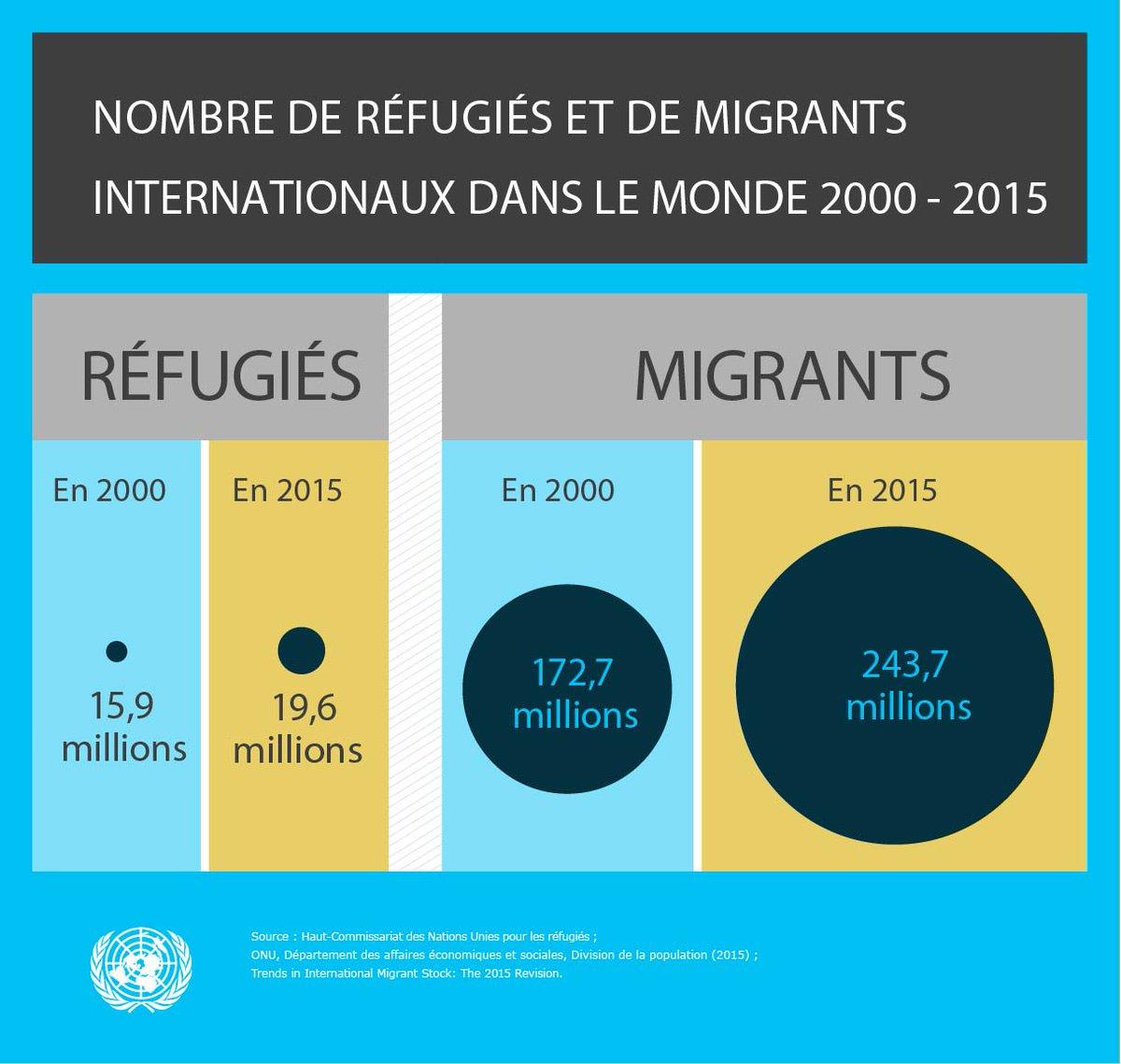 Le nombre de réfugiés & de migrants dans le monde a significativement augmenté de 2000 à 2015 #UN4RefugeesMigrants https://t.co/z9D4XgqivV