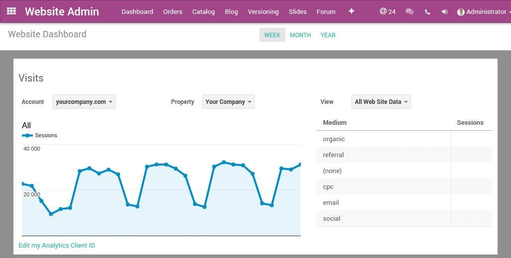 Odoo Google Analytics
