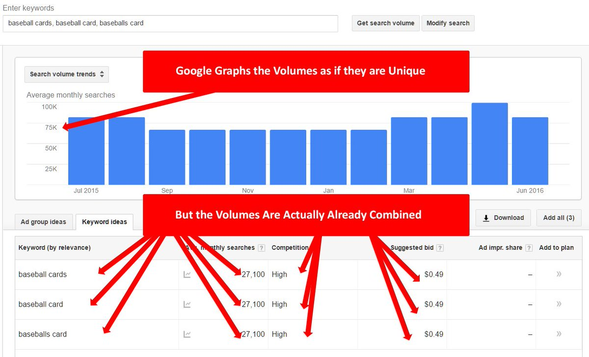 .@adwords the KW Planner graph combines the volume of already-combined volumes of related keywords, very misleading https://t.co/YpROmCIlPG