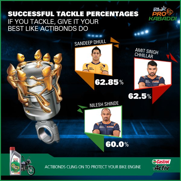 Just like Castrol Actibonds, these players clung on to their raiders tightly! Who is your favourite player?
