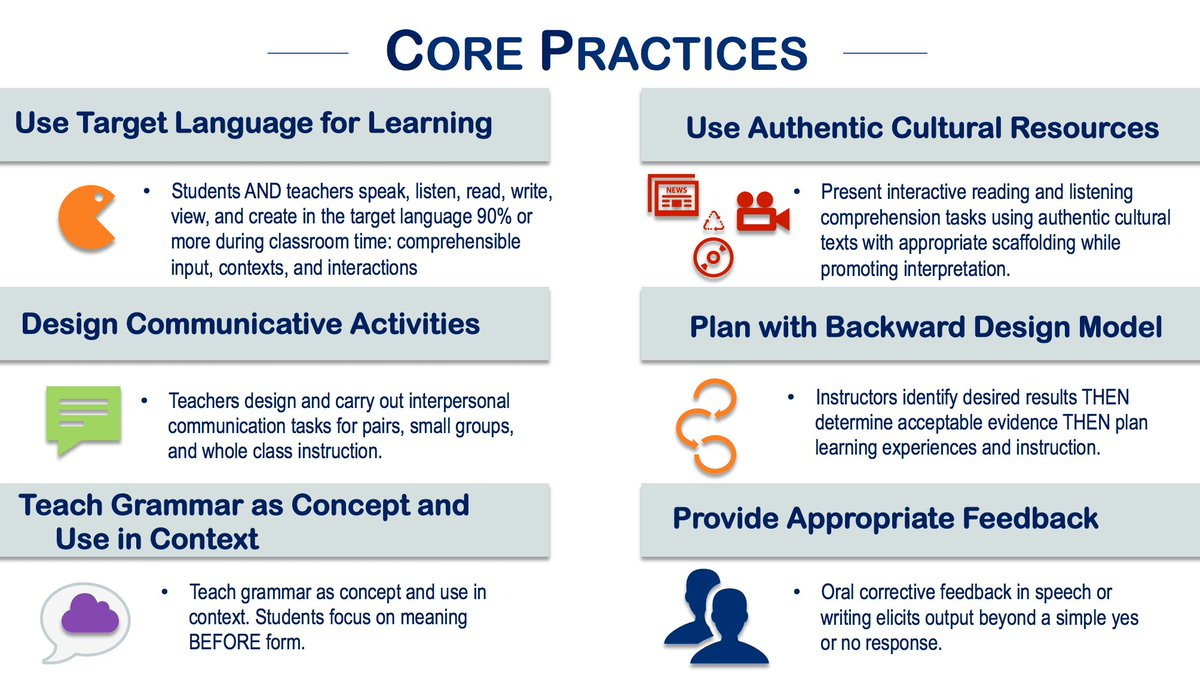 Image result for actfl core practices