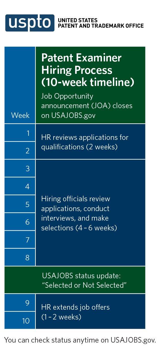 USPTO Jobs on Twitter: