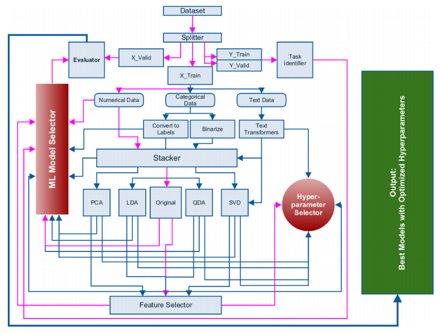 How do you approach machine learning problems? @abhi1thakur walks us through the pipeline. https://t.co/jEOdrQfi6j https://t.co/xDjgQhv8D4