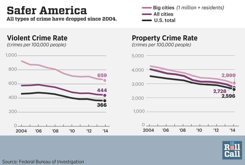 crime statistics benefits and limitations First, we present descriptive statistics comparing both levels and gaps in our key disadvantage indicators and violent crime in order to help establish the levels of exposure of whites, blacks, and hispanics to disadvantage and crime as well as the relative size of and variation in differences between each race/ethnic group.