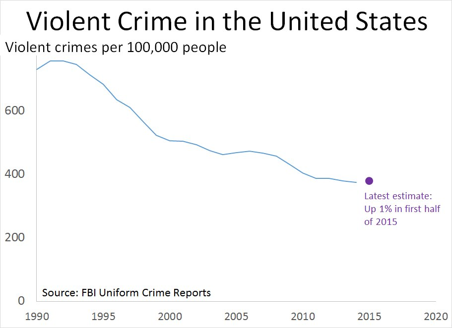 Trump: 'Decades of progress made in bringing down crime are now being reversed.'  Facts: