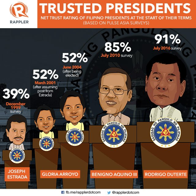 presidents of the philippines and their Presidents of therepublic of the philippines  spent his elementary education to  his •in 1934, a member of the philippine native, caoayan,.