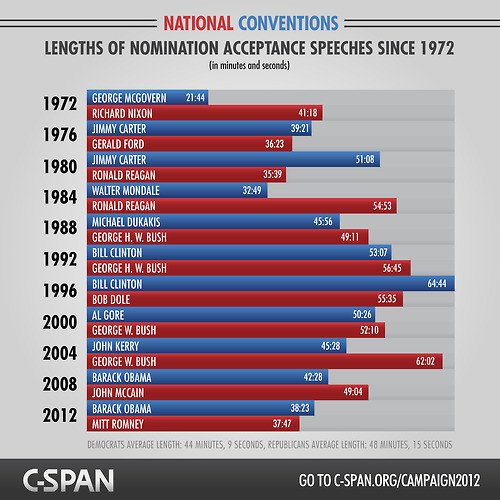 Per CSPAN, longest acceptance speech since 1972 was Bill  (natch) in '96 at 64:44.   Trump has now surpassed that. https://t.co/kcxu0YCeJB