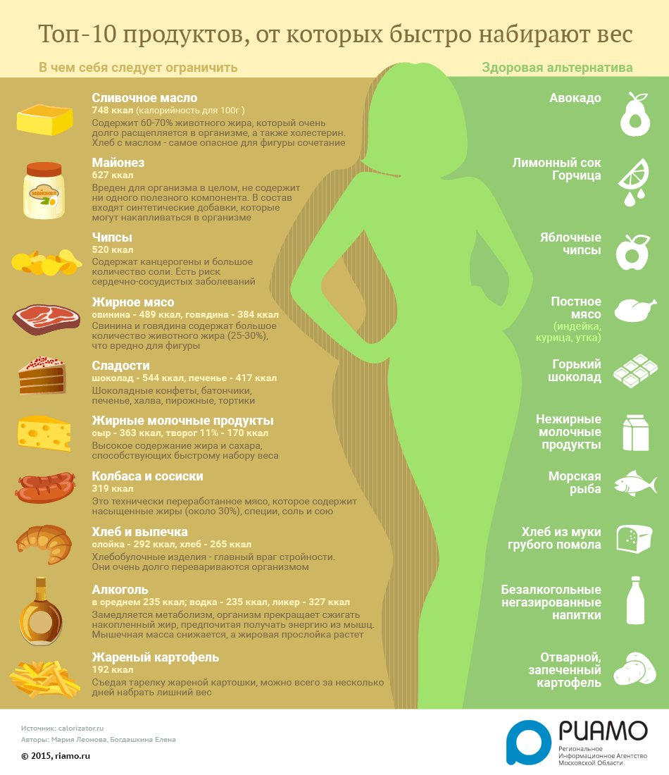 Чем Нужно Питаться Чтобы Быстро Сбросить Вес. Как правильно питаться, чтобы похудеть?
