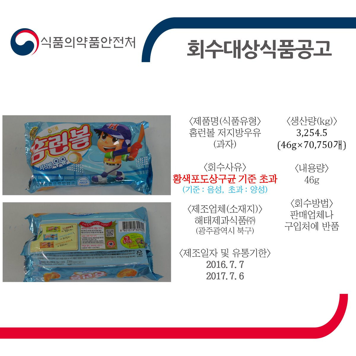 해태제과식품에서 제조·유통한 홈런볼 저지방우유에서 식중독균인 '황색포도상구균'이 초과 검출돼 판매중단 및 회수 조치합니다. 유통기한 및 제조일자를 확인하시어 가까운 판매점이나 구입업체에 반품해 주세요! https://t.co/n0ySOhA44C