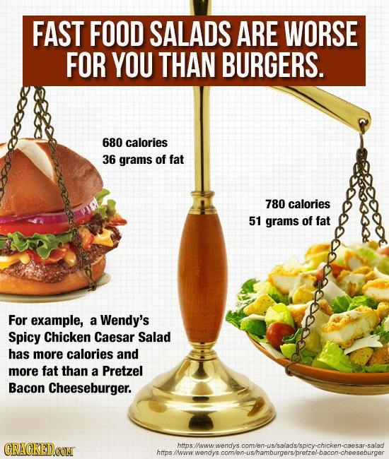 The Effects of Fast Food on the Body