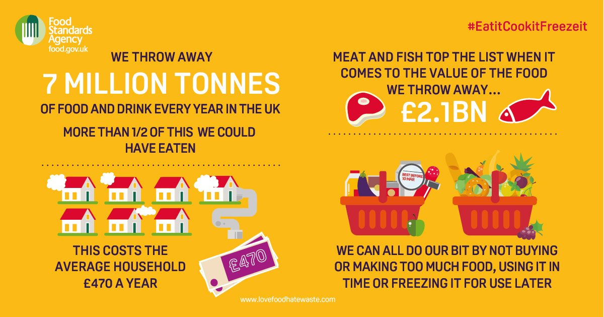 Throwing away food is wasting money. Do your bit to help reduce food waste and save cash #EatitCookitFreezeit https://t.co/s5XzJCHtFf