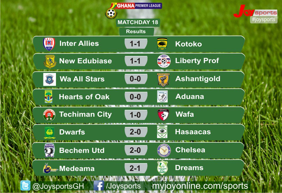 GPL PREVIEW: Hearts held, All Stars fail to capitalize as top four draw