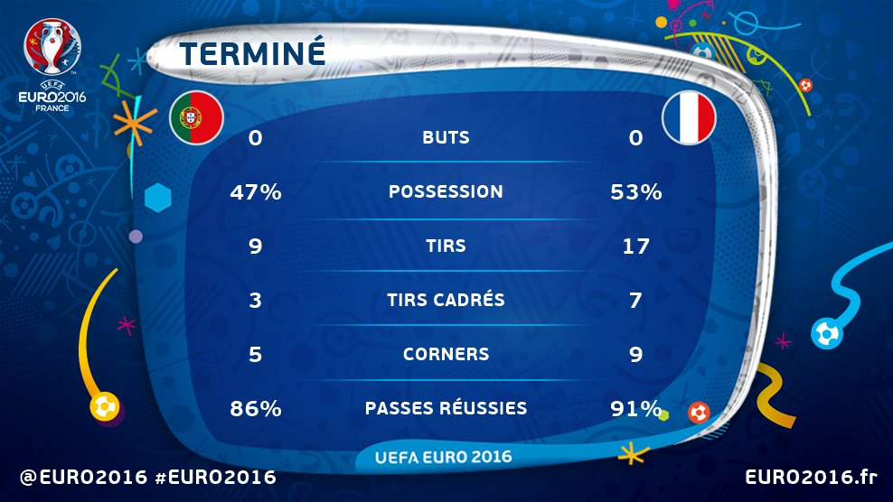 [Euro 2016] Finale : France - Portugal {0-1 ap} - Page 2 CnCLuFYW8AARoto
