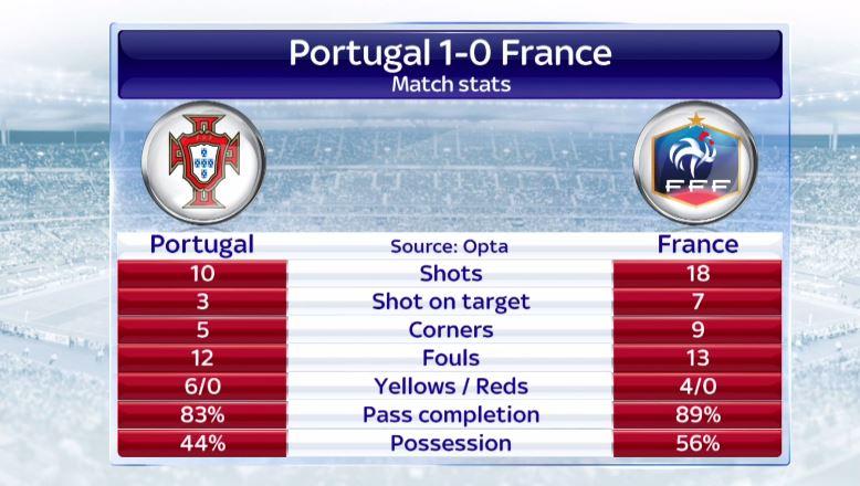 PORTUGAL JUARA EURO 2016 ! RONALDO CEDERA !