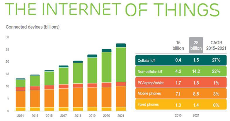 Internet Of Things On Pace To Replace Mobile Phones As Most Connected Device In 2018