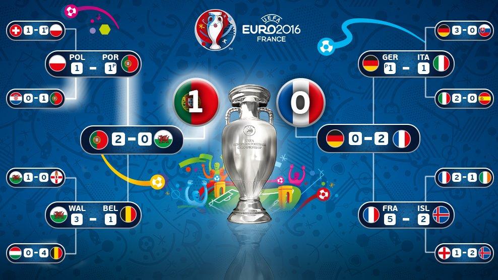 Portugal's path to #EURO2016 glory... #POR #PORFRA
