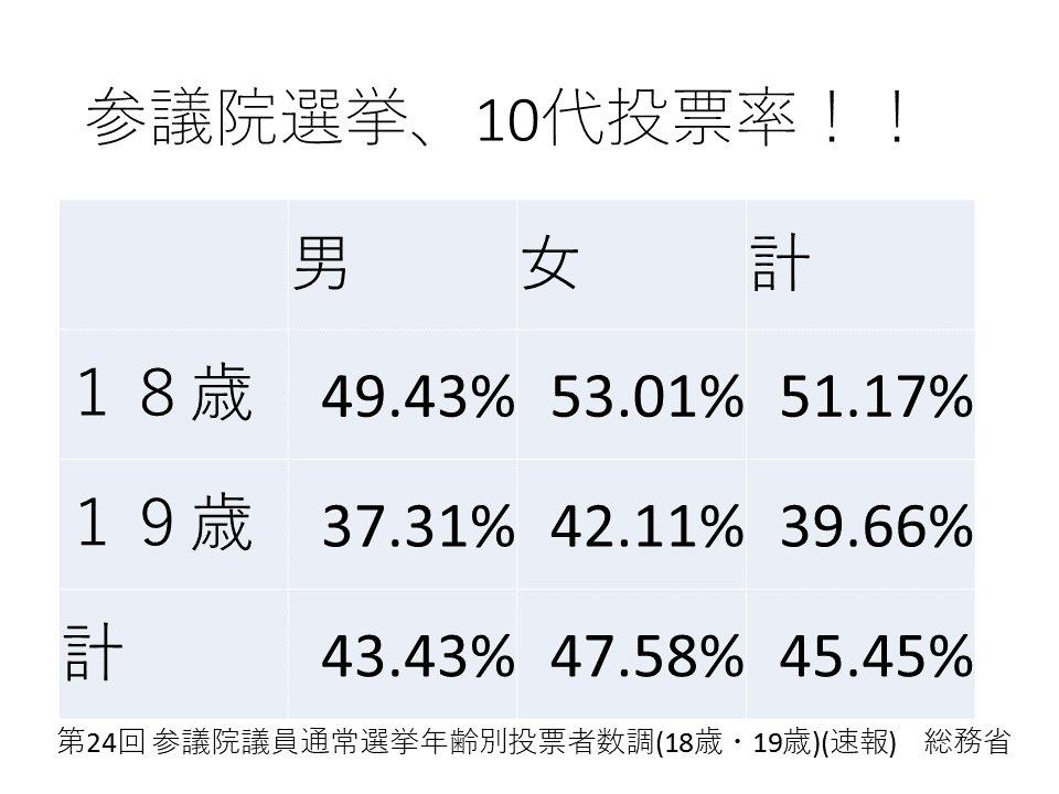 速報:参議院選挙10代投票率45.45%!! 18歳:51.17%!! 19歳:39.66%!! https://t.co/Daem5p7woJ
