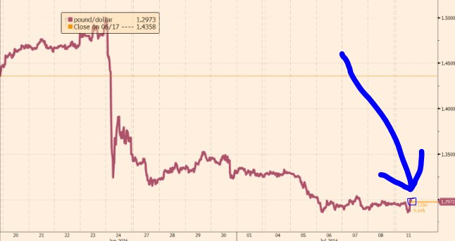 So, look, sure, sterling has picked up. But before everyone gets carried away on the Leadsom rally... https://t.co/0ZeYgAAhjo