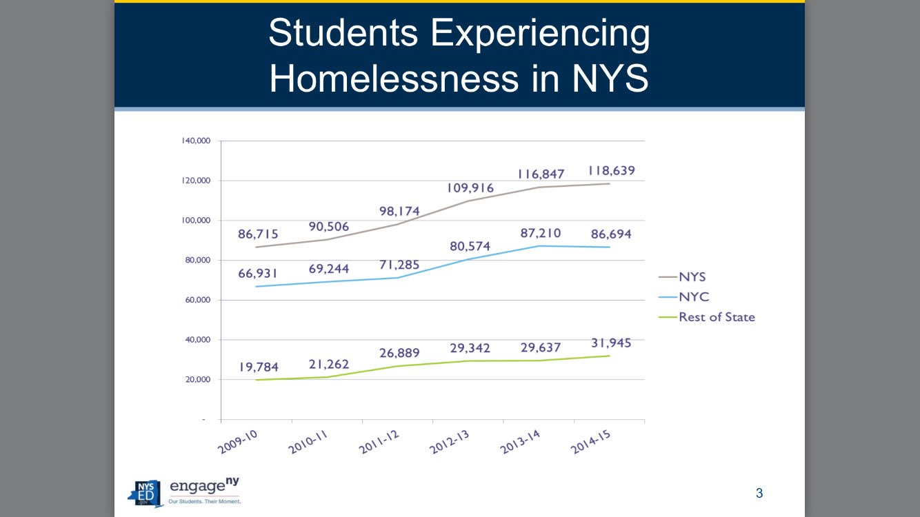 Students experiencing homelessness in NY, many many in NYC @NYSPTA https://t.co/CnEz9Qlx7c