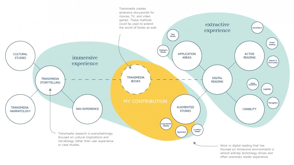 """""""#Transmedia immersive or extractive experience-via @jlepercq #storytelling #narrative https://t.co/P0aBk2COY4 https://t.co/7WFACt8hLM"""""""