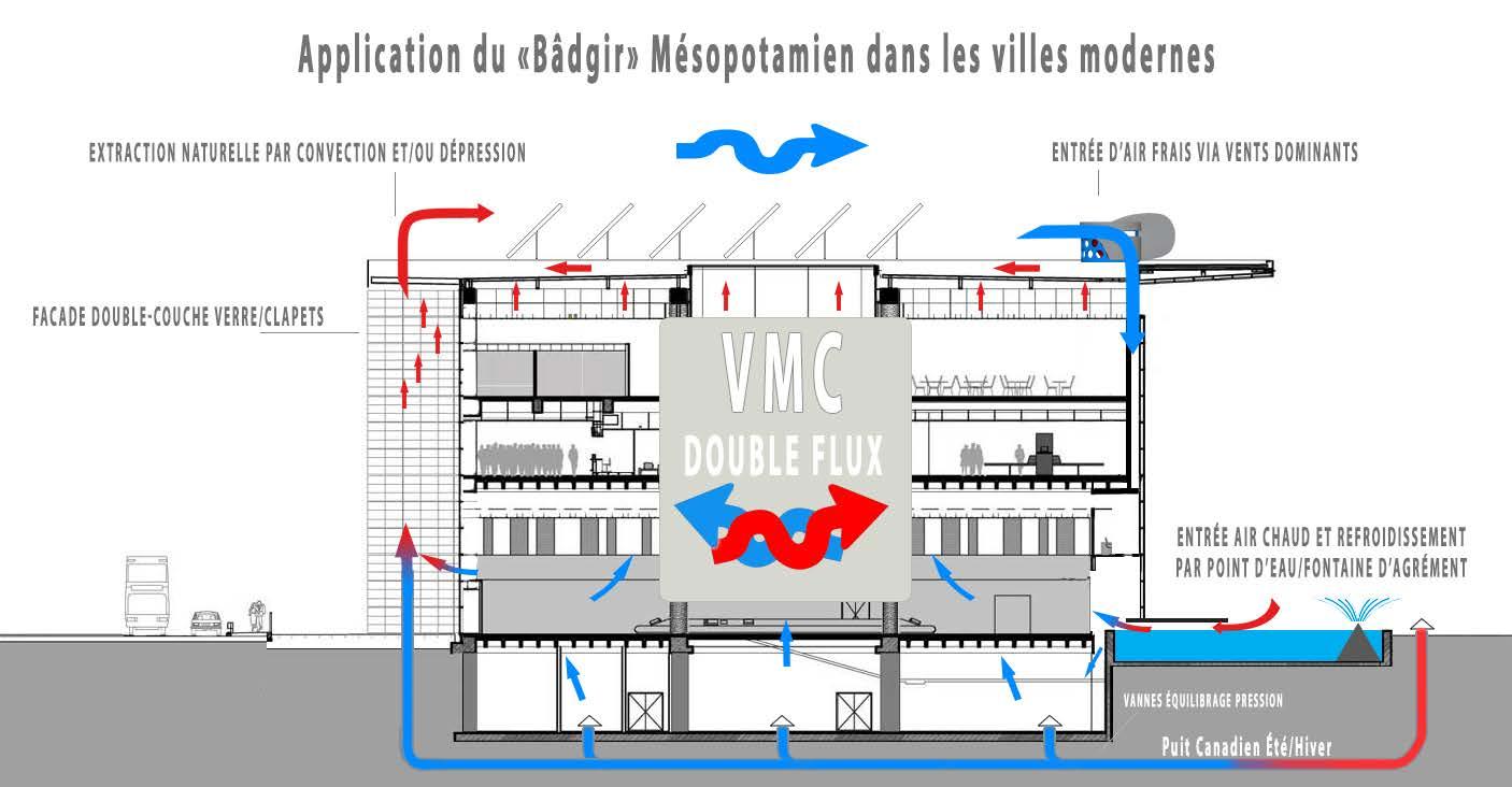 "Puits Canadien Plan à yannweb on twitter: ""#medhouse principe #badgir/#touravent +"