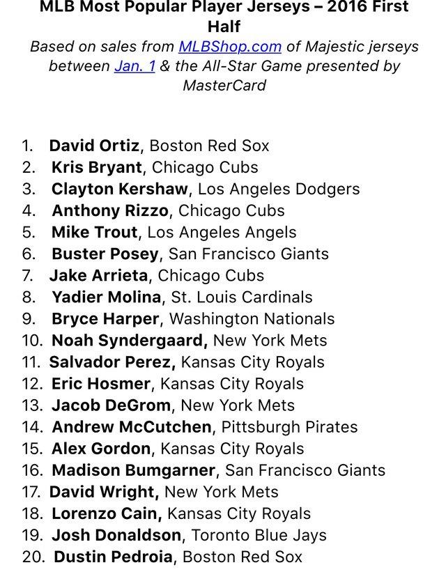 4e47a36eede Noah Syndergaard ranks  10 in MLB jersey sales - Amazin  Avenue
