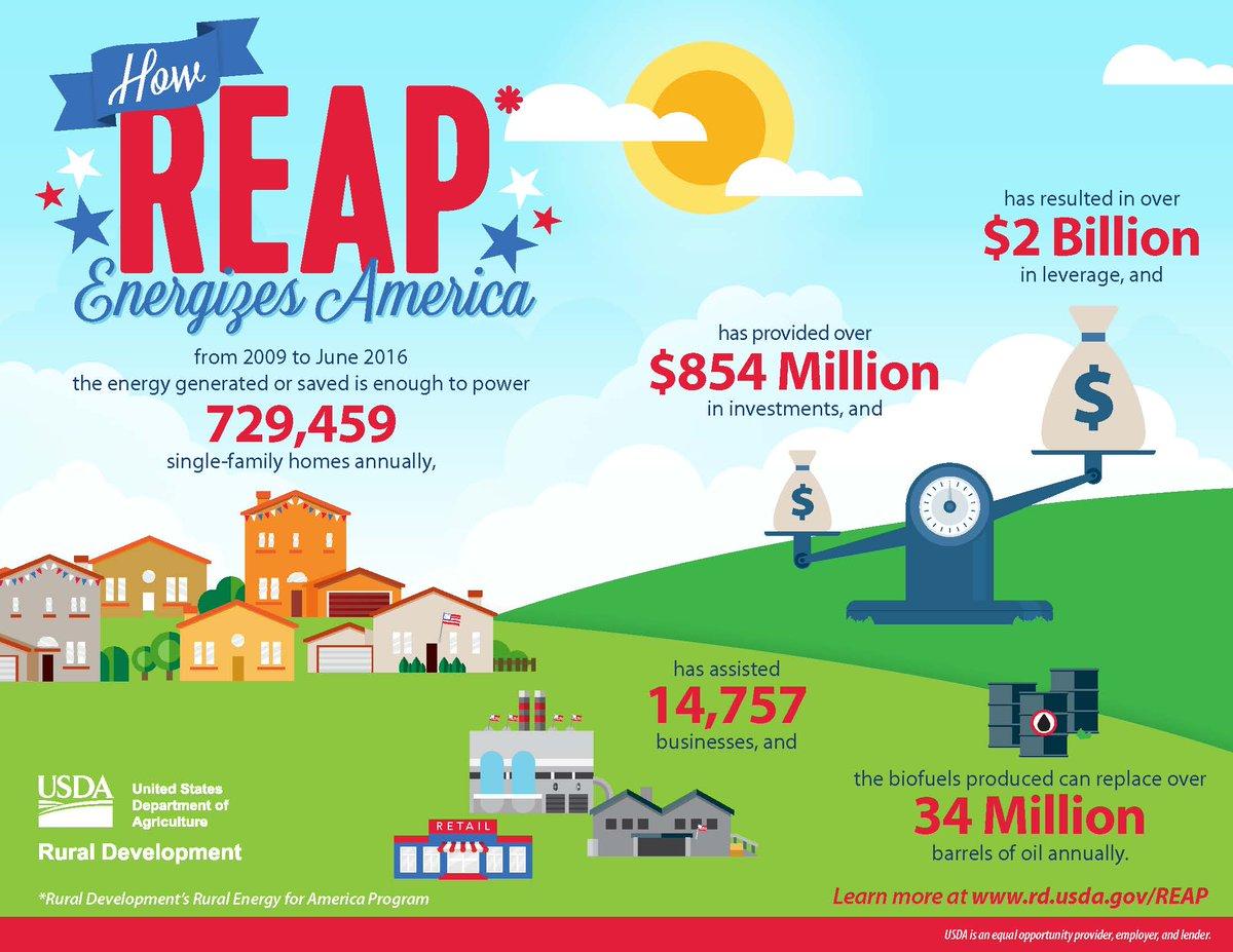 .@usdaRD Rural Energy for America spurs economic development & protects the environment! https://t.co/fRrrMq01Ho https://t.co/lfgc0mFITj