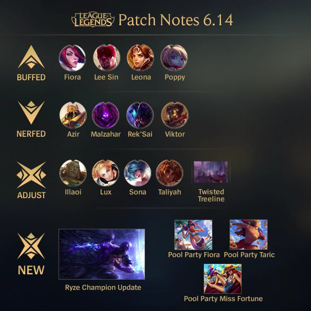 lol notes Welcome to patch 816, the one where we buff up a few tanks, and some  champions who have been terrorizing the rift get taken down a peg.