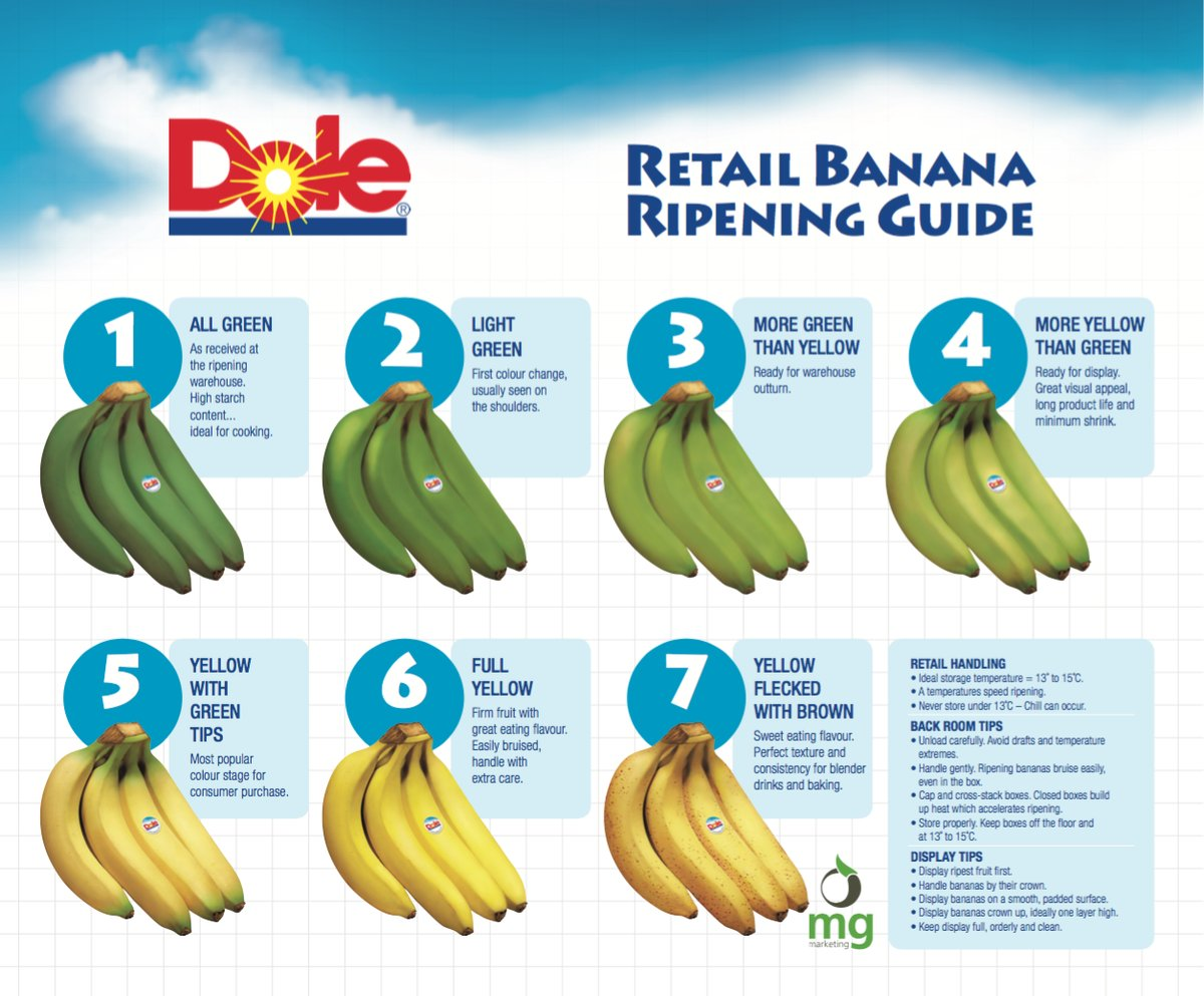 how to keep bananas from over ripening