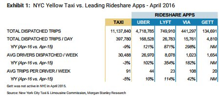 leading ride-share apps 2016