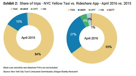 NYC yellow taxi vs rideshare app