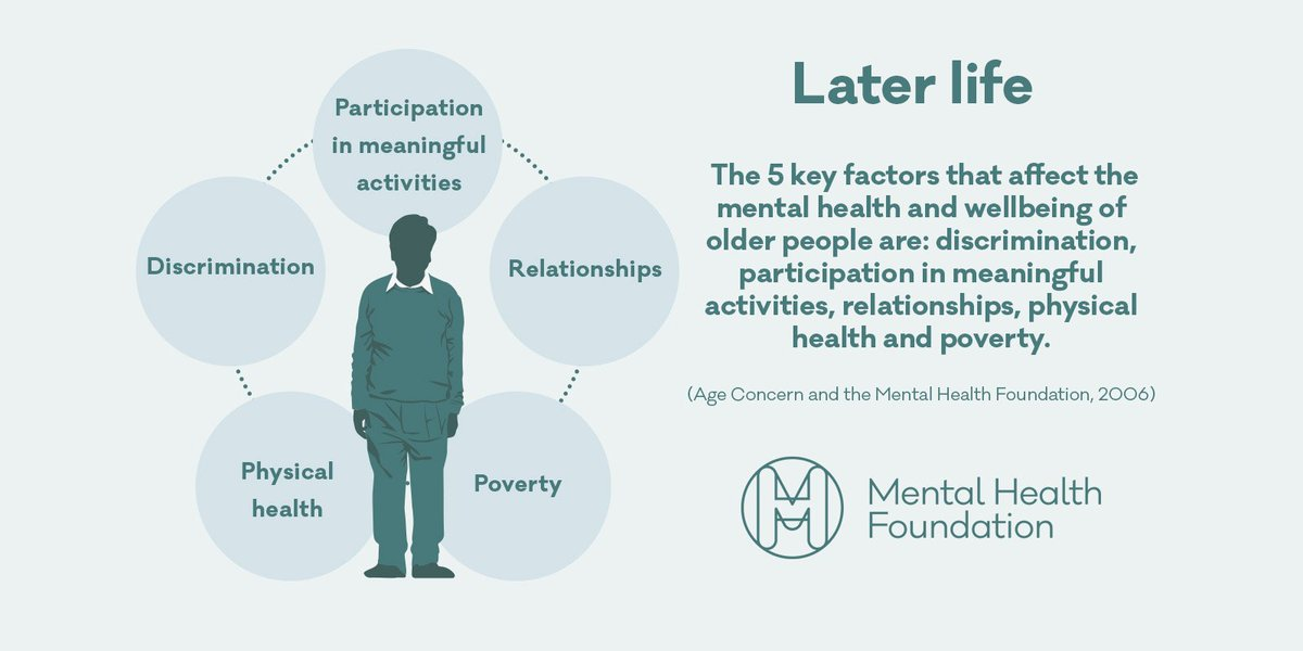 Important info from @mentalhealth: The key factors affecting mental health in older people: https://t.co/Ekuz8g0IYW