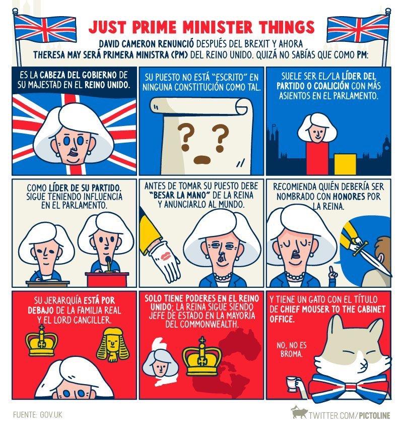 Pictoline - 9 cosas que quizá no sabías de los Primeros Ministros británicos... https://t.co/lwXE7VEIFo