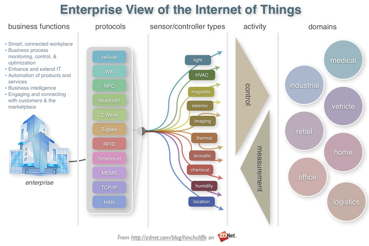 What The Advent Of IoT Means For Business Infrastructures