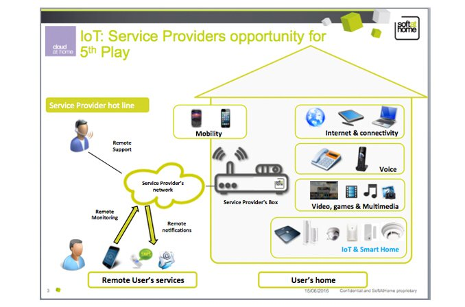 Internet of Things makes the world your home – Videonet