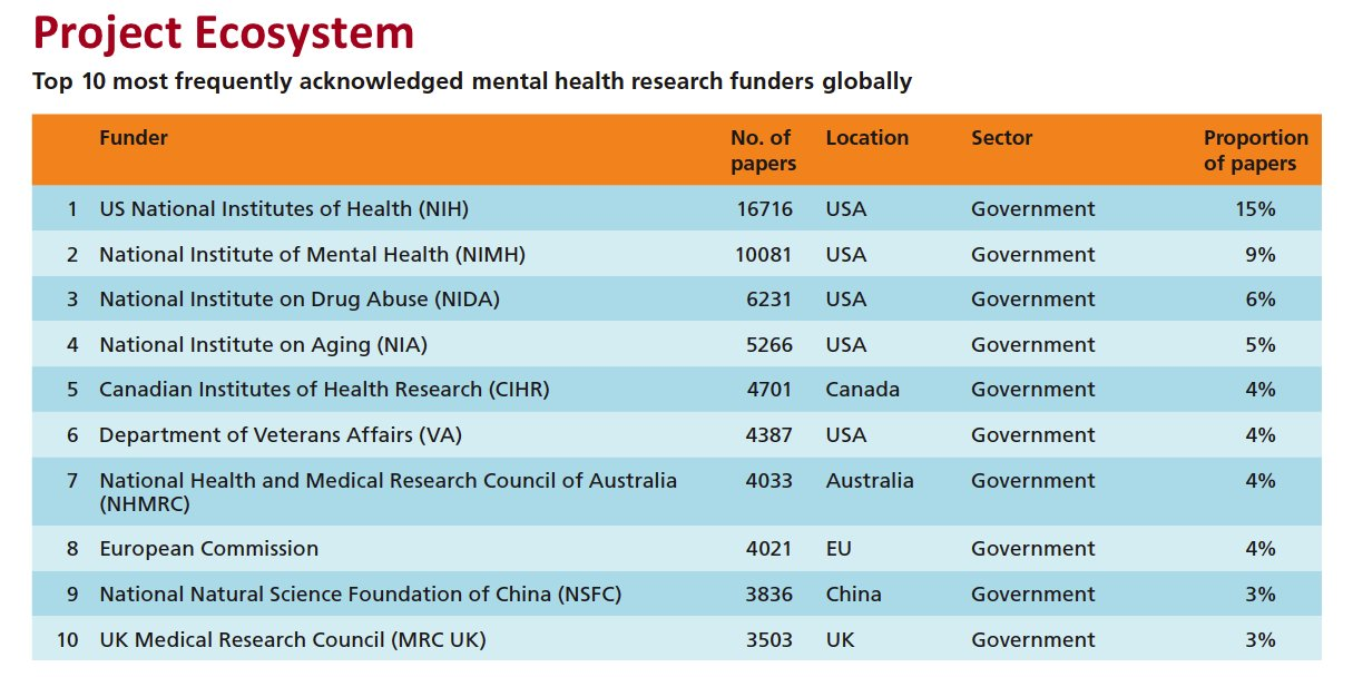 Report IDs @NIH as leading global #mentalhealth #research funder from >200k published papers https://t.co/XtqLoazl5w https://t.co/VYiPv4o1Im