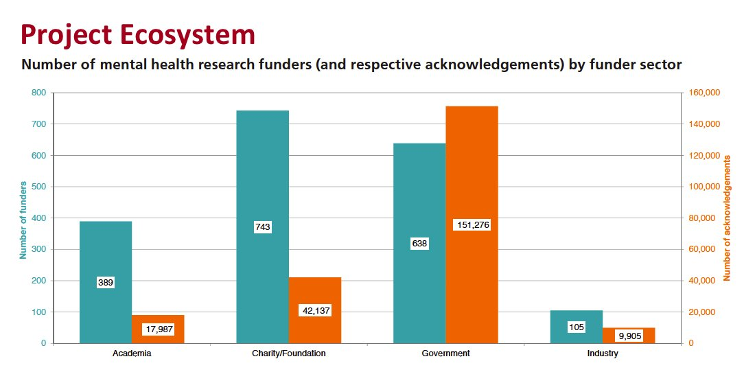Charity/non-profits orgs most numerous of >1,900 global #mentalhealth #research funders https://t.co/XtqLoazl5w https://t.co/pTGjeErWFm