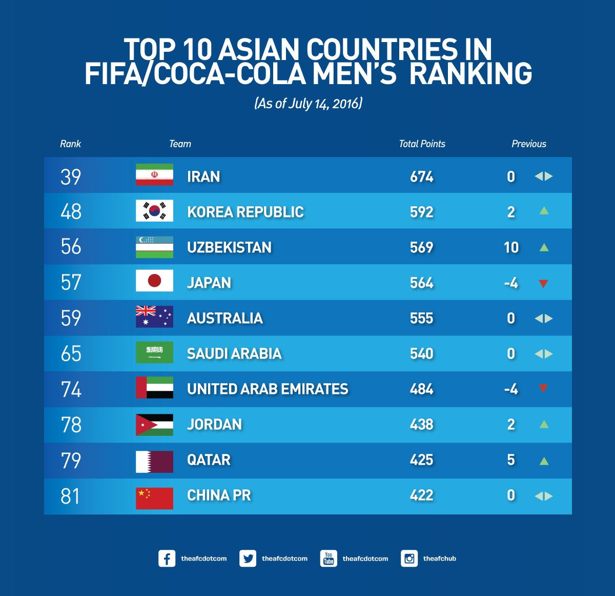countries Top asian