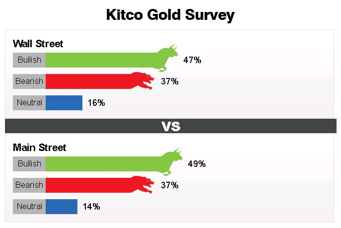 Largest Bloc of Wall St, Main St Voters Bullish on #Gold For Week Ahead | #GoldSurvey | https://t.co/gUymGbwvsF