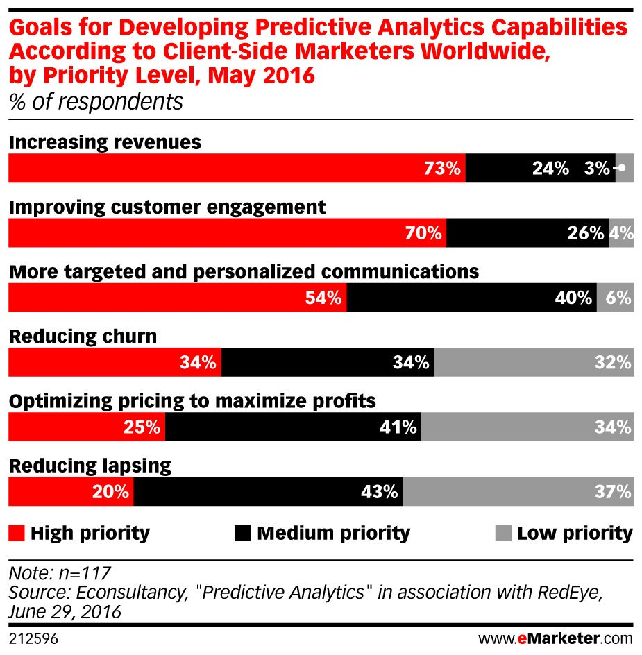 ICYMI: 40% of marketers already use or have set aside budget for #predictive analytics: https://t.co/TKMyuu3T38 https://t.co/EnmmylslV0