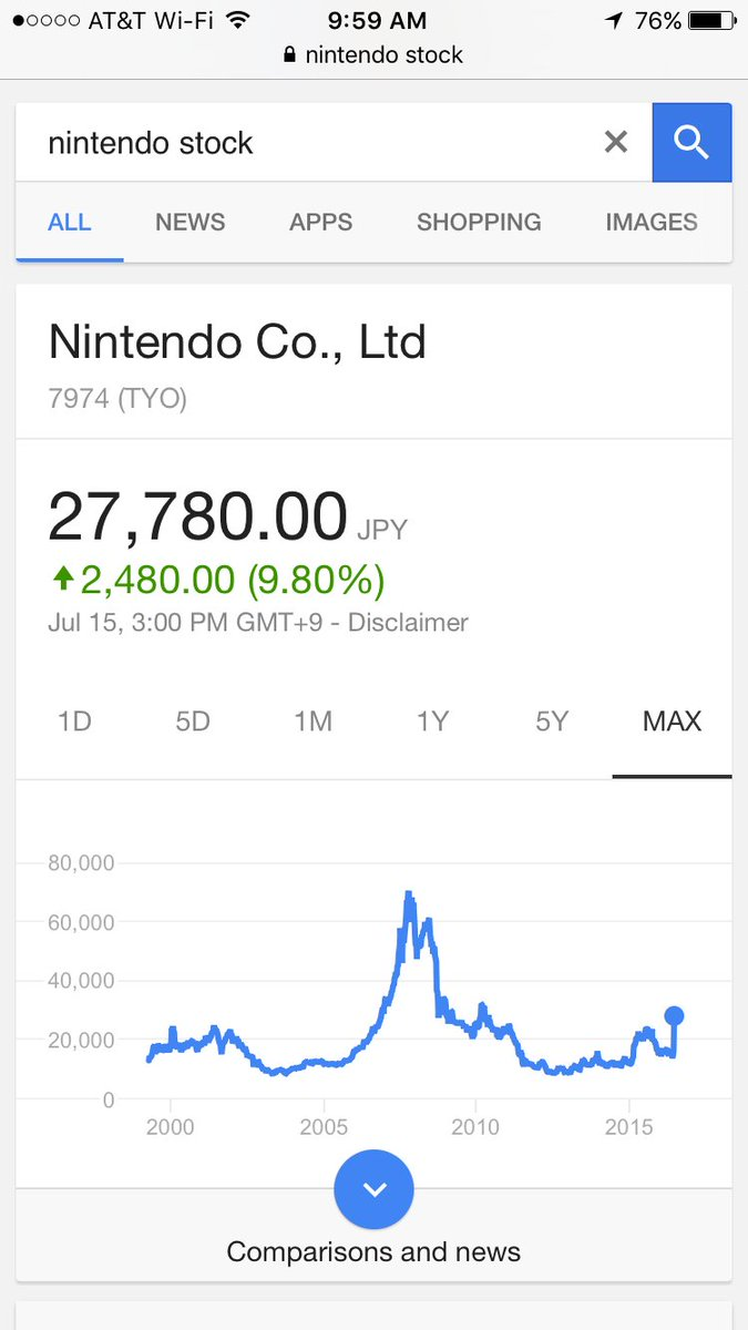 Nintendo stock is up ~100% in the last week. Also down about ~50% since the day iOS App Store launched. :/ https://t.co/Dymafynsz0