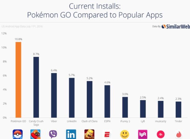Pokemon is installed on more phones than LinkedIn. https://t.co/dxwnu8GkF5