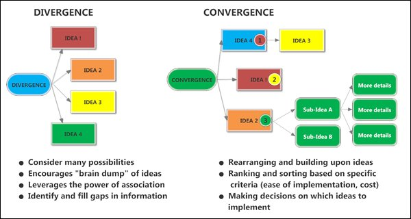 Creativity: How mind mapping software supports divergence & convergence https://t.co/uFWN6SgKVn #creativity #mindmap https://t.co/9Bi7Yve9mg